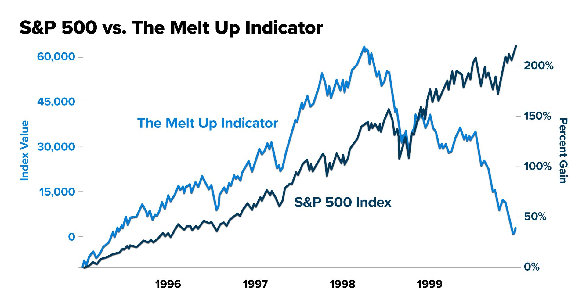 S&P bull Indicator