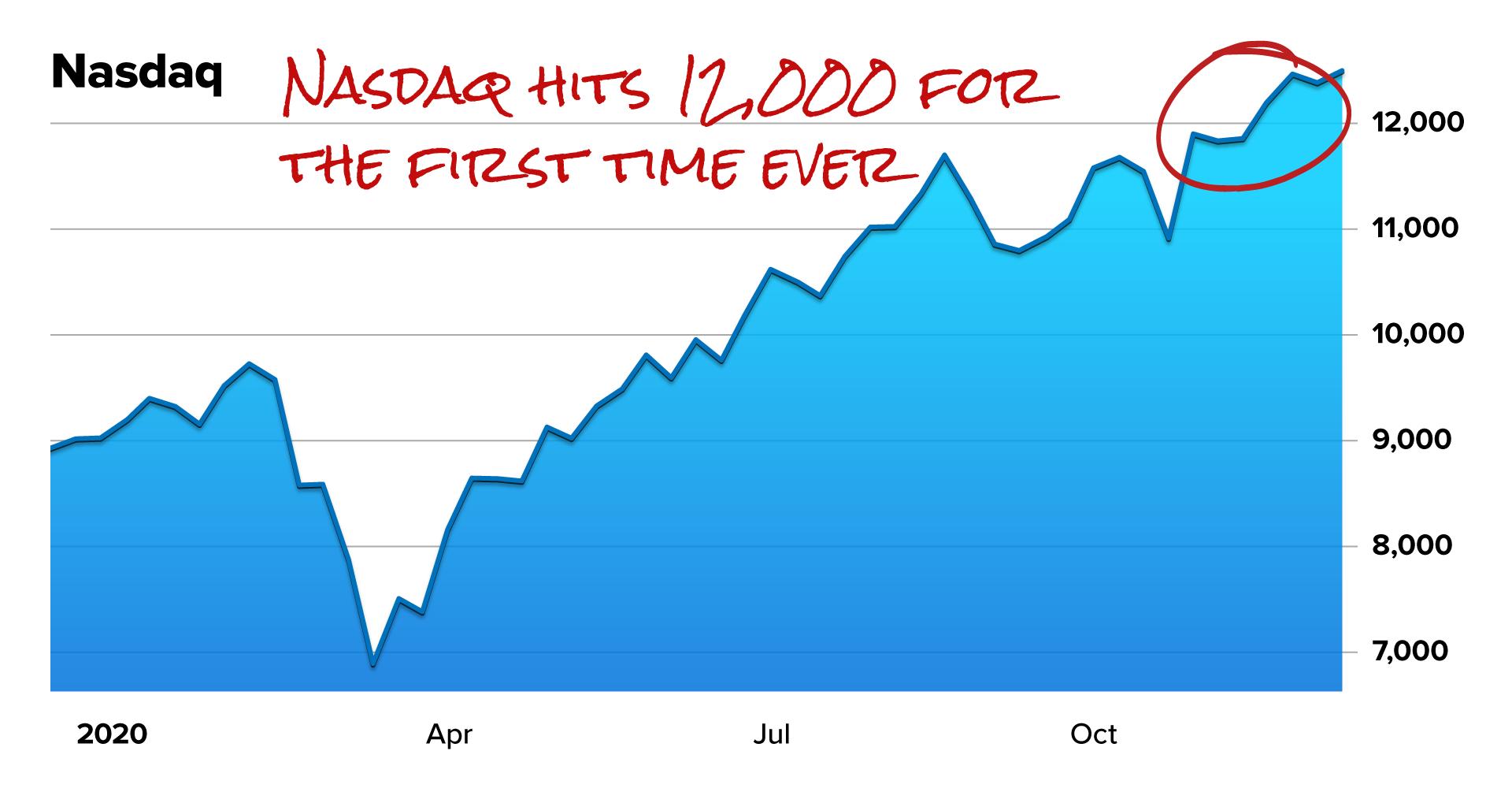 Nasdaq 12K chart