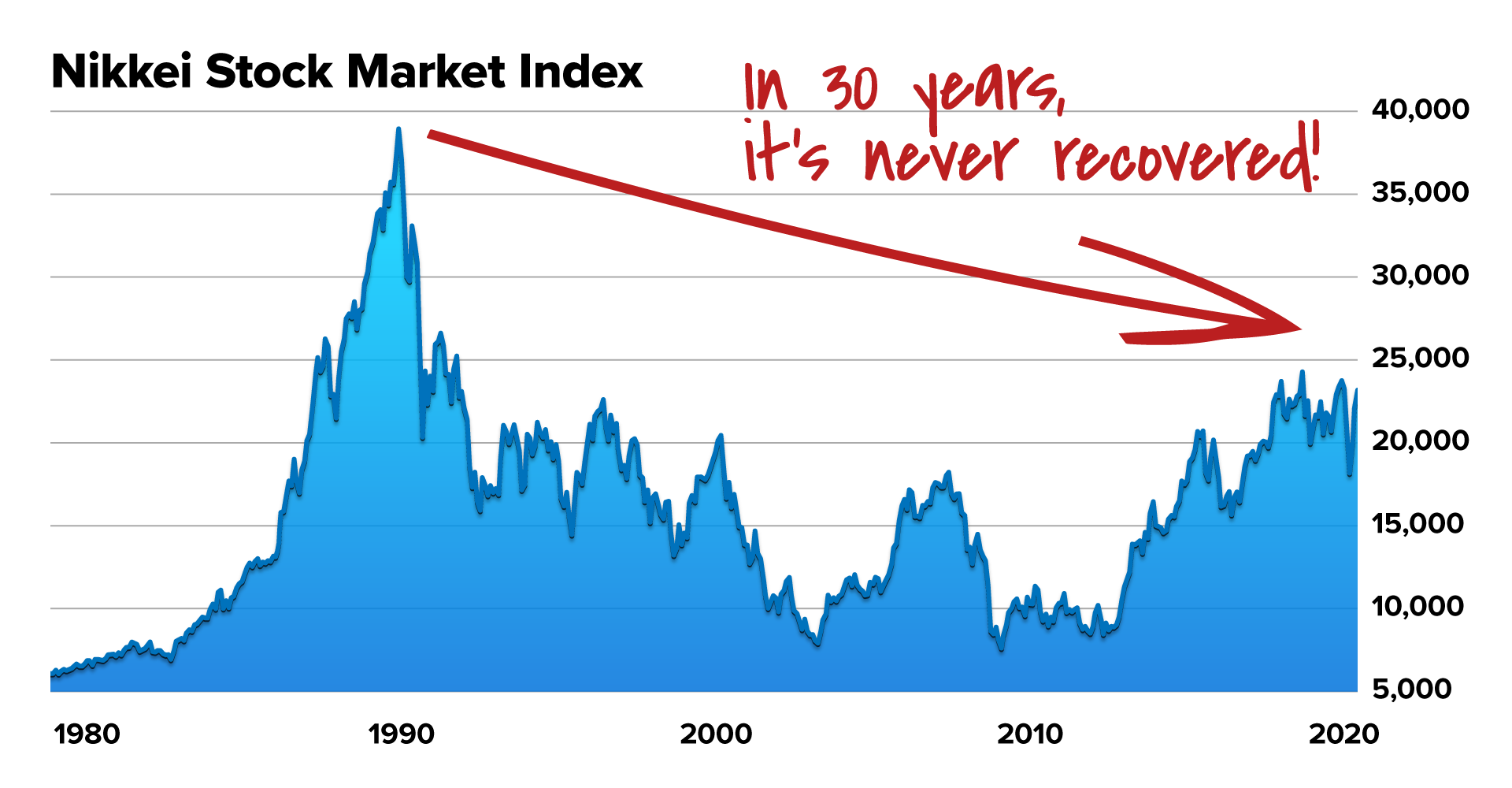 NIKKEI 29 years no recovery