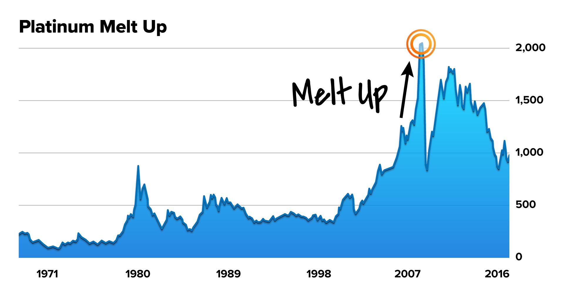 Flip-Through Charts