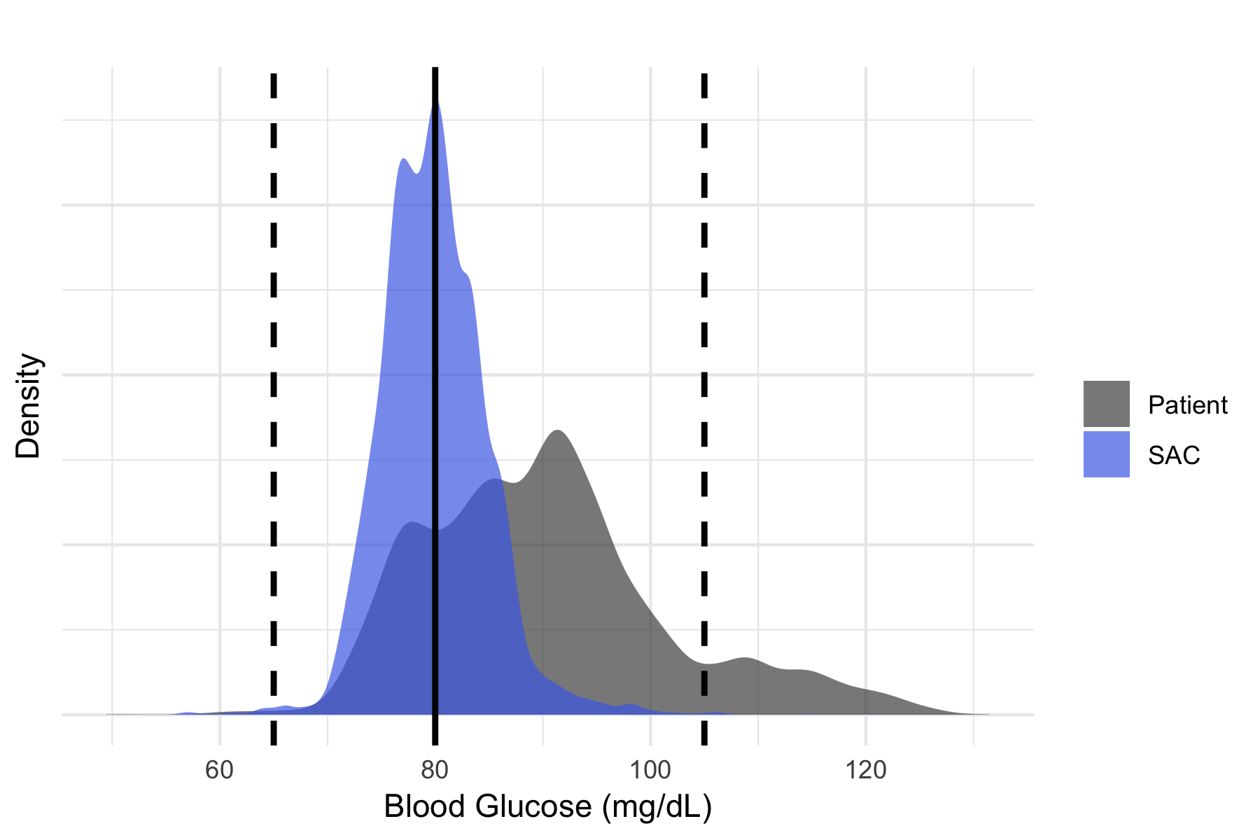 Figure 4. Distribution of blood glucose levels for Patient and SAC policies. SAC policy maintains blood glucose levels closer to safe target levels.