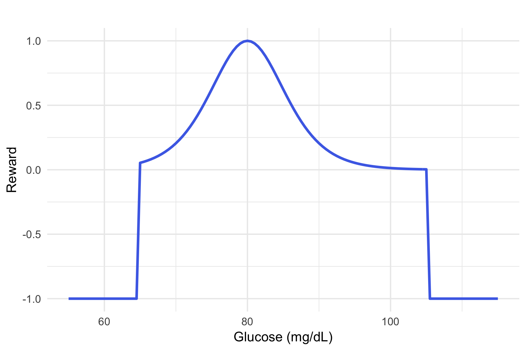 Figure 2. The reward function is based on how close an individual's blood glucose levels are to target values. Divergence from this target is penalized.
