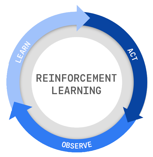 Reinforcement learning process
