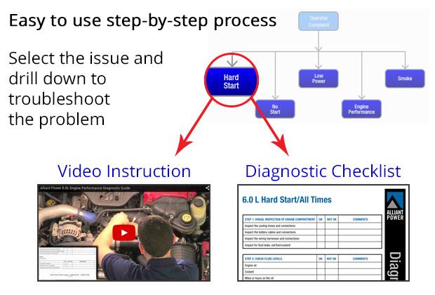 Diagnostic Guide Process