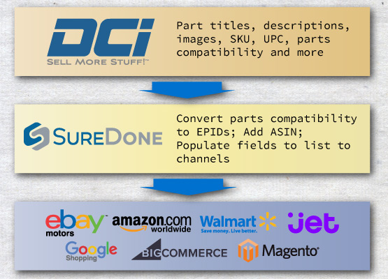 The DCI and SureDone Process