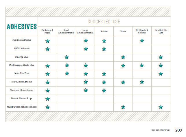Adhesives   page 203