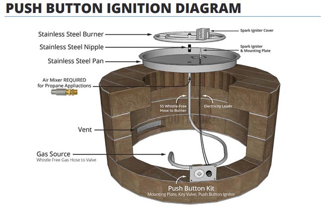 Diagram of gas fire pit parts