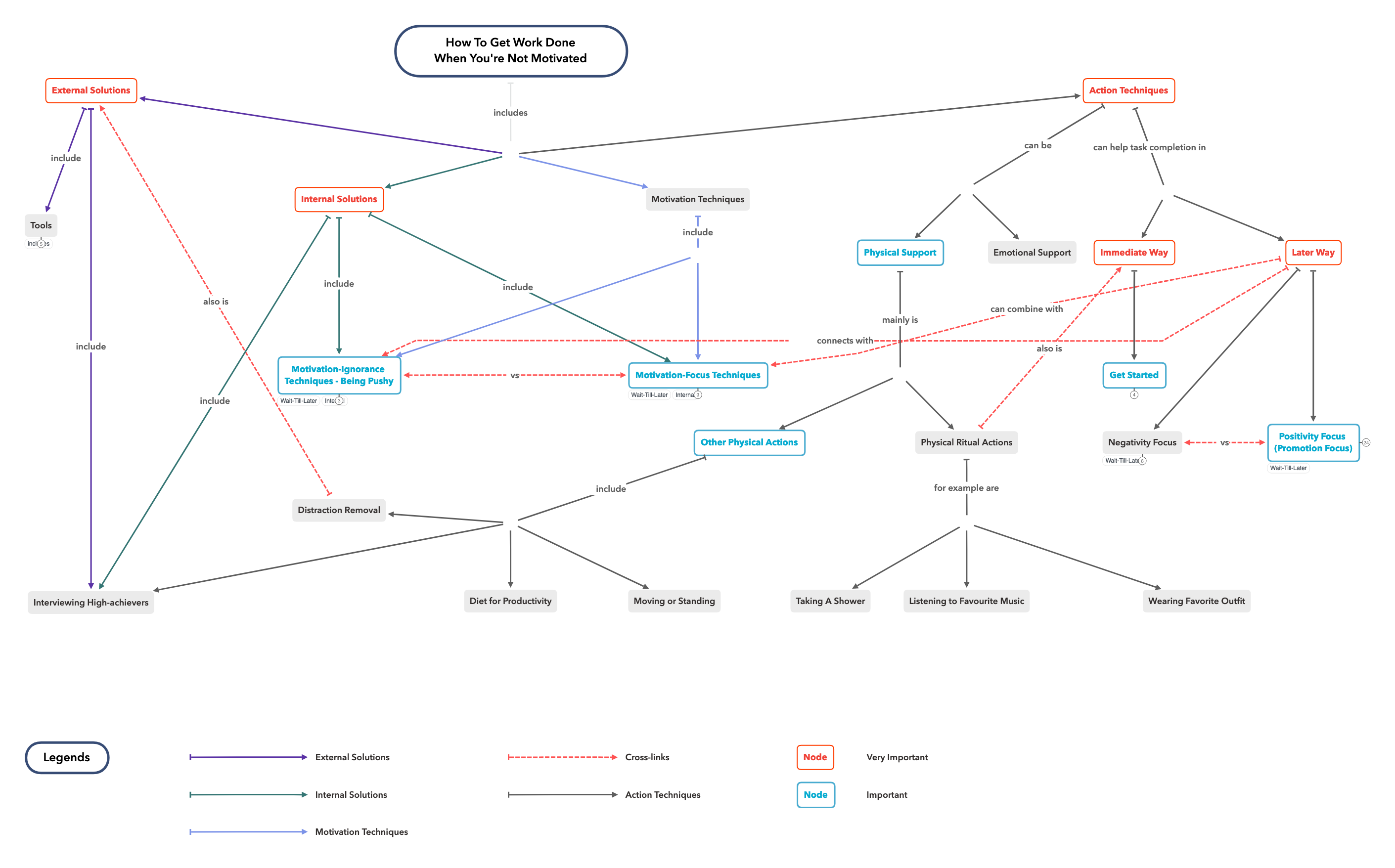 Concept map: How to get work done when you are not motivated.