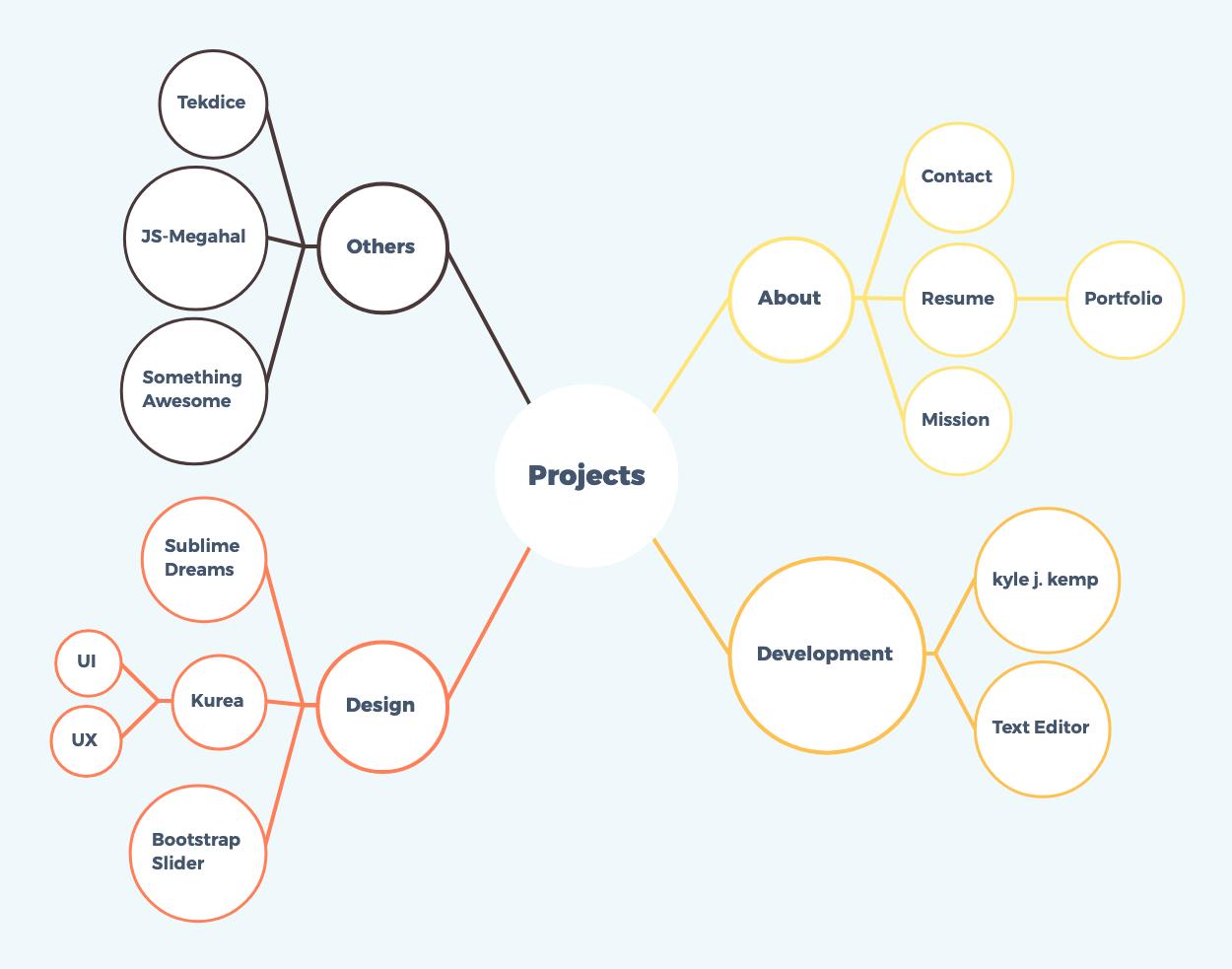Mindmap Brainstorming Vorlage Erneuerbare