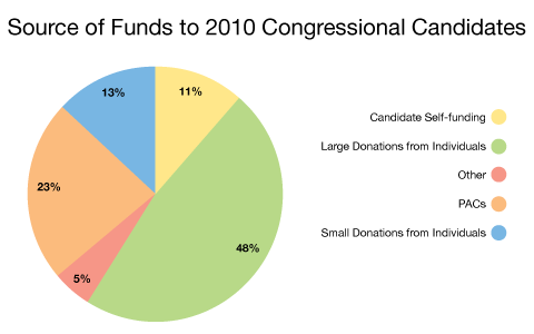 individual contribution to organization