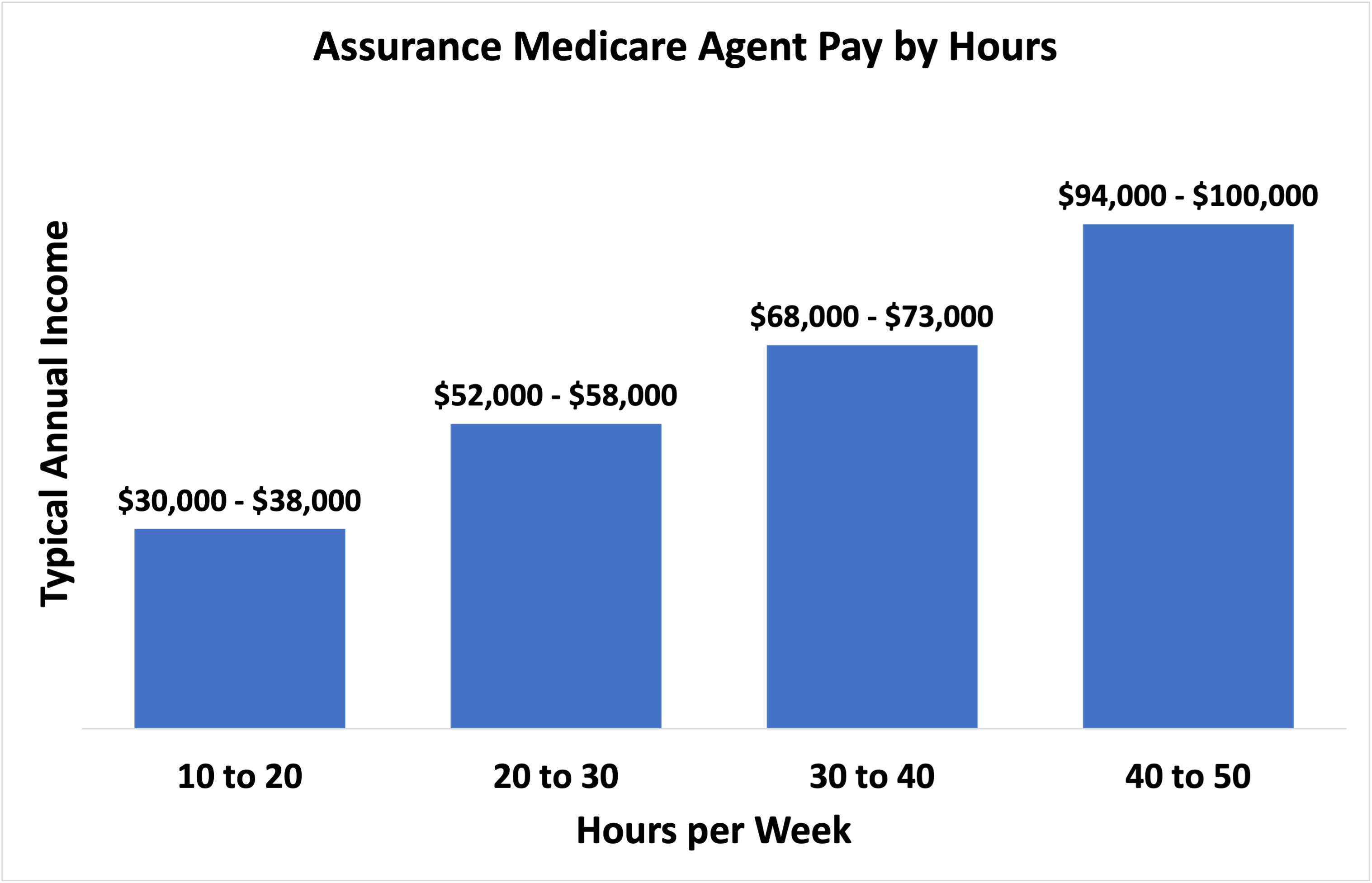 medicare_agent_pay