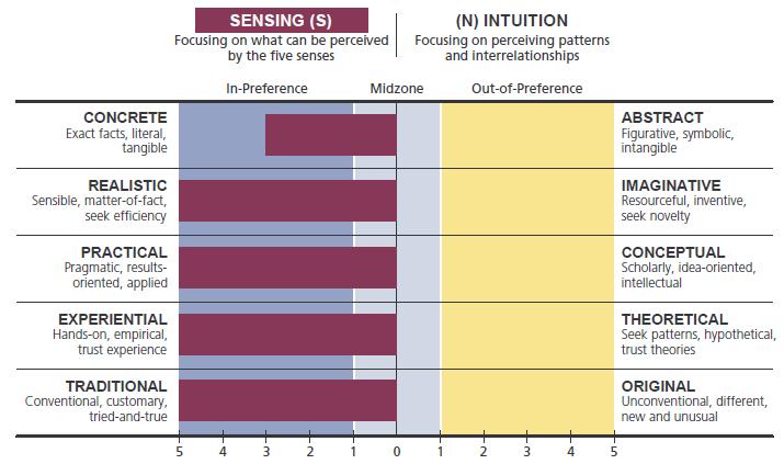 sensing vs intuition