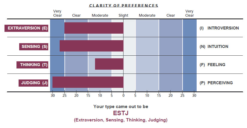 How to Use a Personality Profile to Demonstrate Your Value at Work