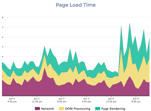 Page Load Timing Chart