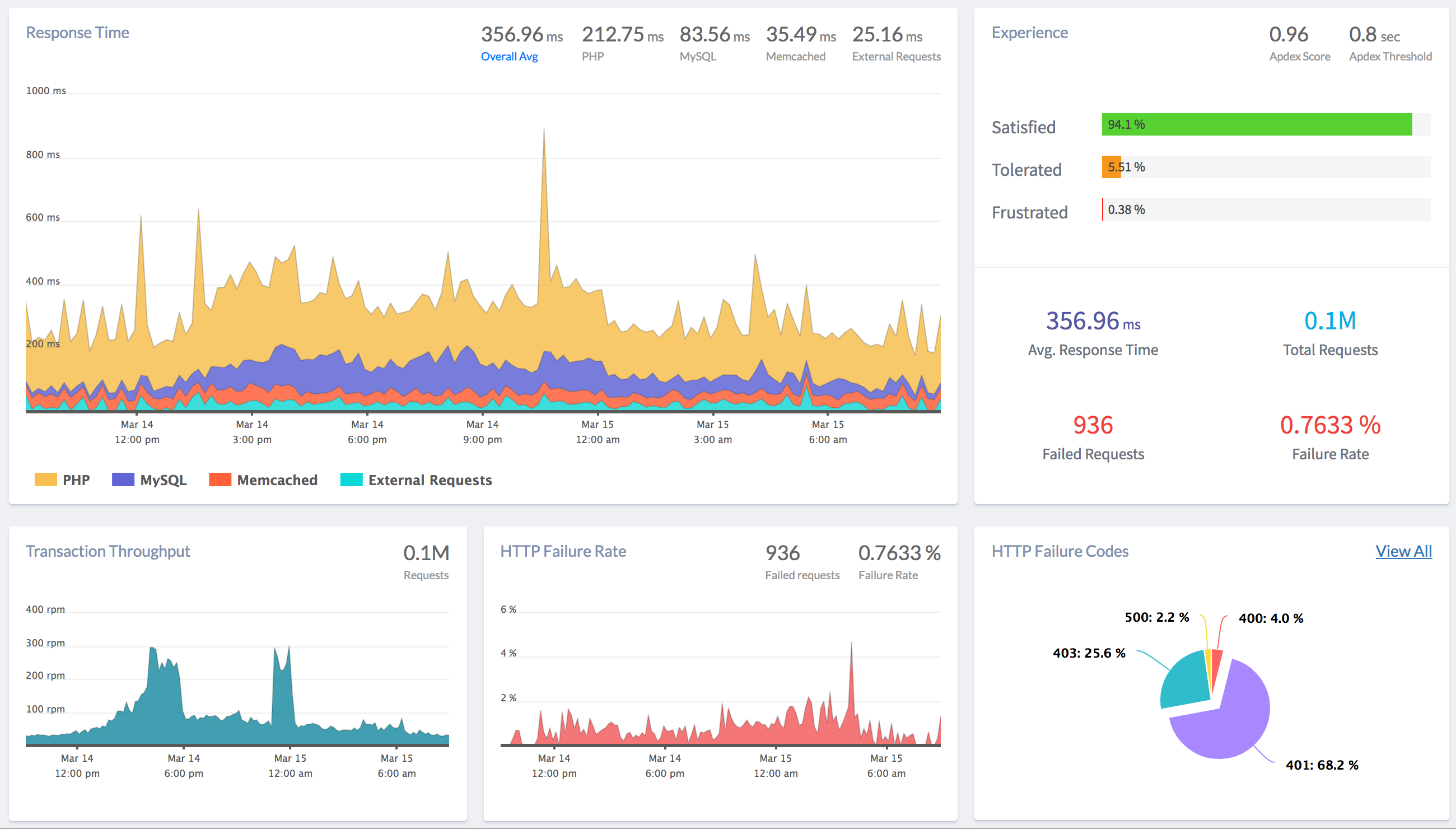 PHP Performance monitoring