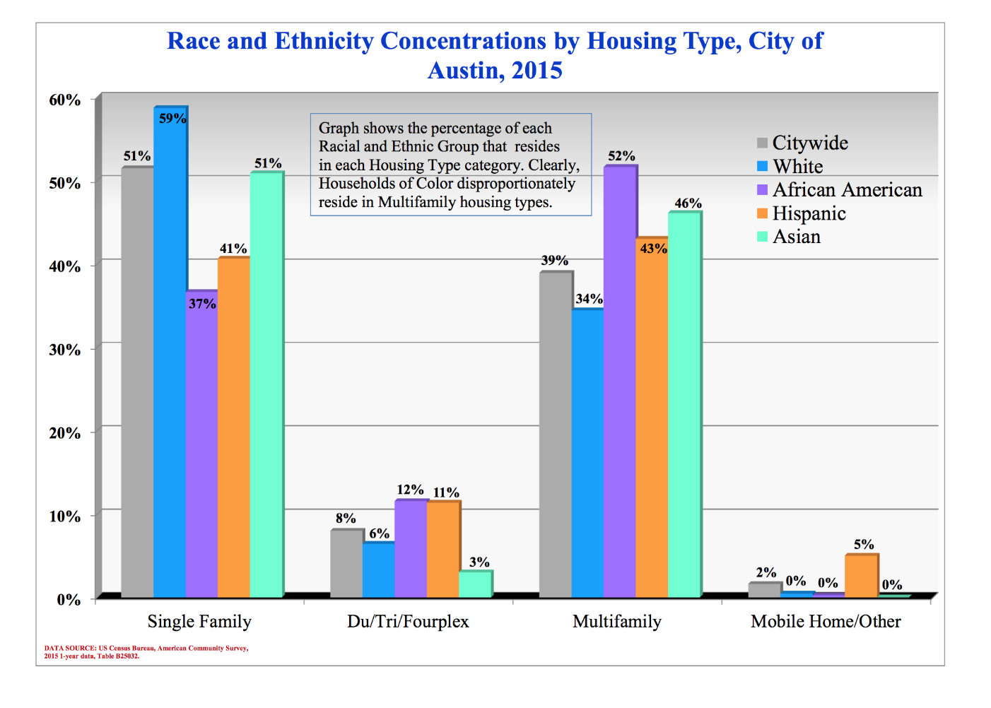 ethnicity-by-housing-type
