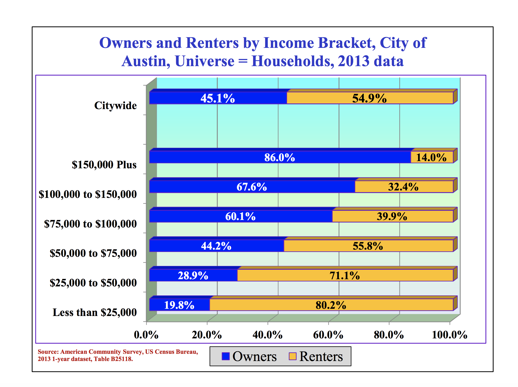 owners-and-renters-by-income