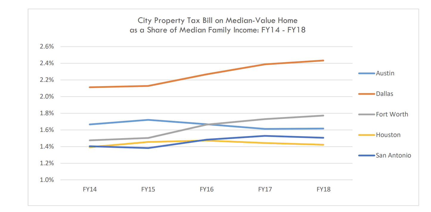property-tax-bill-percent-of-median-home-by-texas-city