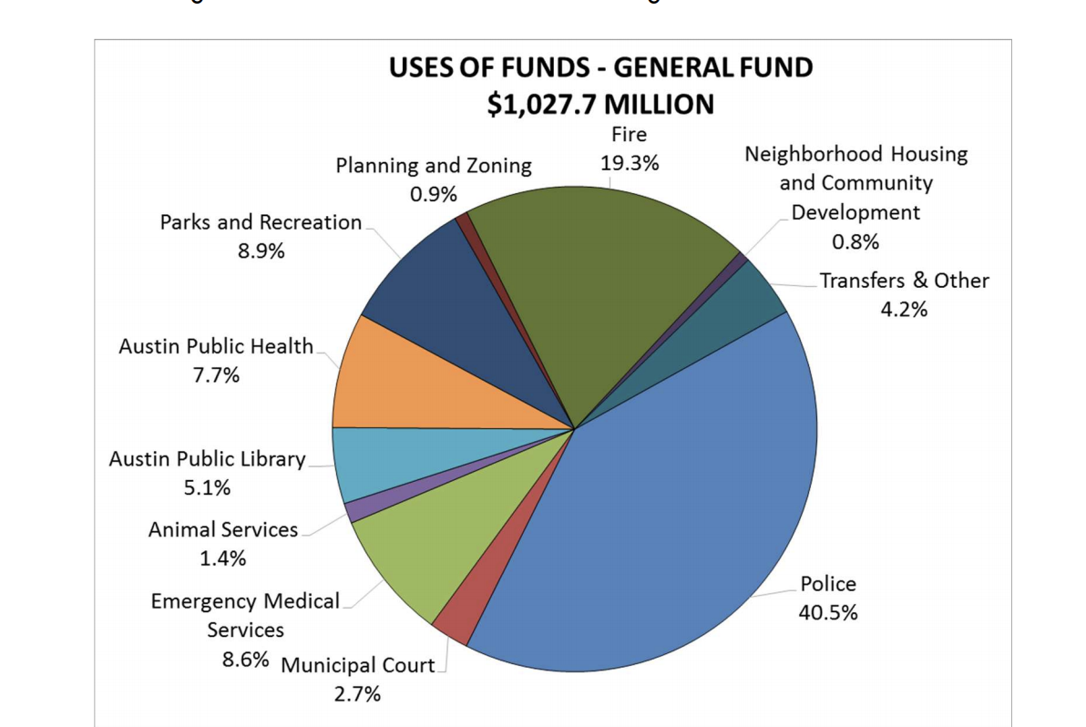 general-fund-allocations-2018