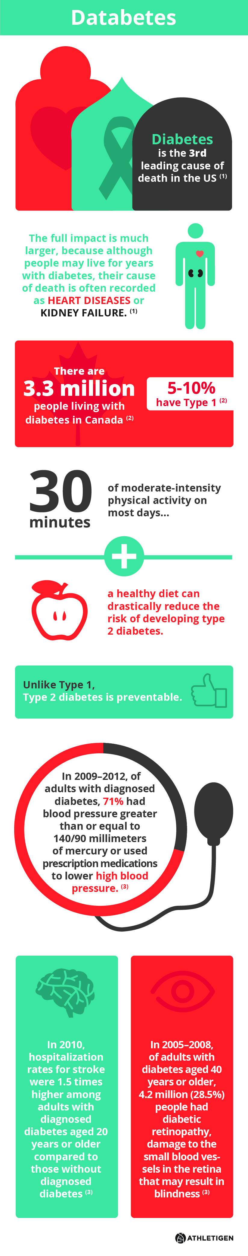 Sobering Diabetes Facts