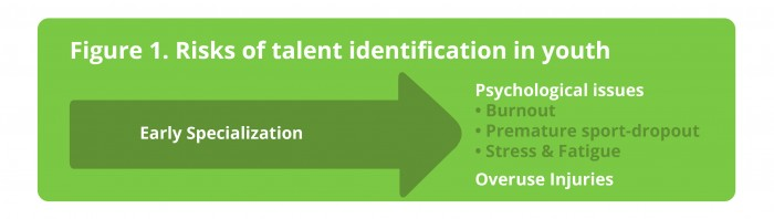 Figure 1. Risks of talent identification in youth. Early specialization can lead to psychological issues (e.g. burnout, stress, fatigue) and overuse injuries in children.