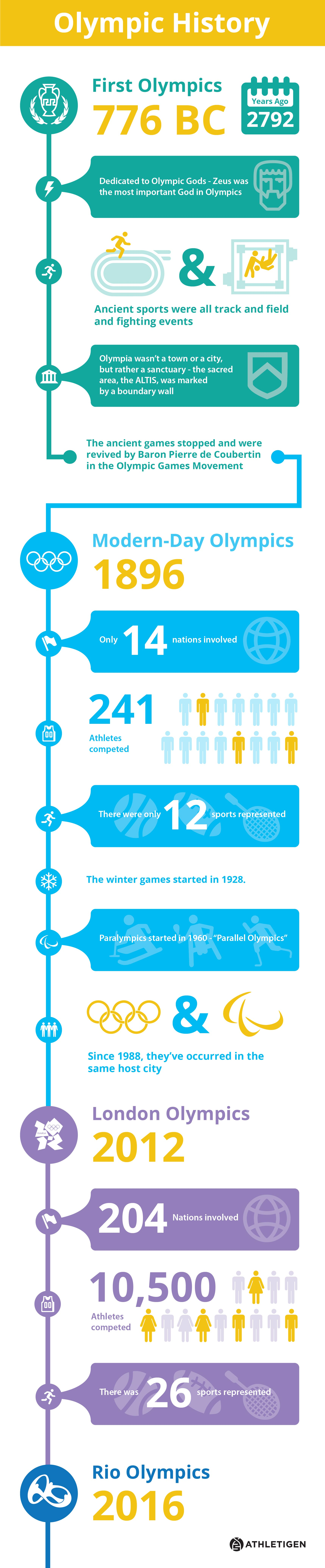 Olympics Infographic-FINAL-01