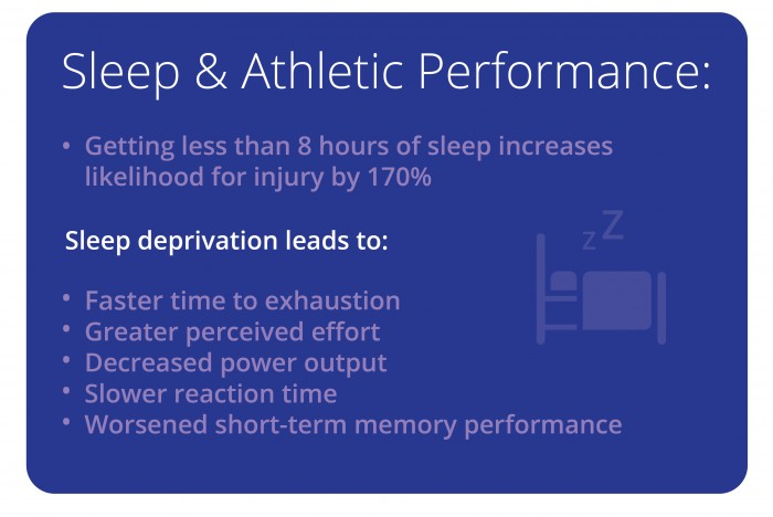 Sleep & Athletic Performance