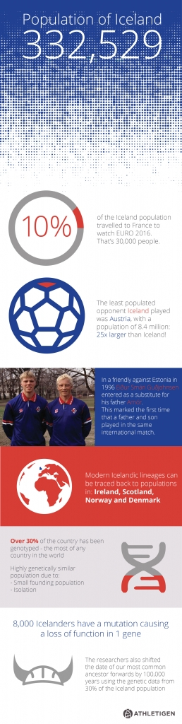 Iceland Athletigen Infographic