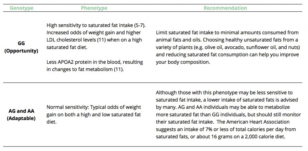 GG (Opportunity) High sensitivity to saturated fat intake (5-7). Increased odds of weight gain and higher LDL cholesterol levels (11) when on a high saturated fat diet.  Less APOA2 protein in the blood, resulting in changes to fat metabolism (11).  Limit saturated fat intake to minimal amounts consumed from animal fats and oils. Choosing healthy unsaturated fats from a variety of plants (e.g. olive oil, avocado, sunflower oil, and nuts) and reducing saturated fat consumption can help you improve your body composition.     AG and AA (Adaptable) Normal sensitivity: Typical odds of weight gain on both a high and low saturated fat diet.   Although those with this phenotype may be less sensitive to saturated fat intake, a lower intake of saturated fats is advised by many. AG and AA individuals may be able to metabolize more saturated fat than GG individuals, but should still monitor their saturated fat intake.  The American Heart Association suggests an intake of 7% or less of total calories per day from saturated fats, or about 16 grams on a 2,000 calorie diet.