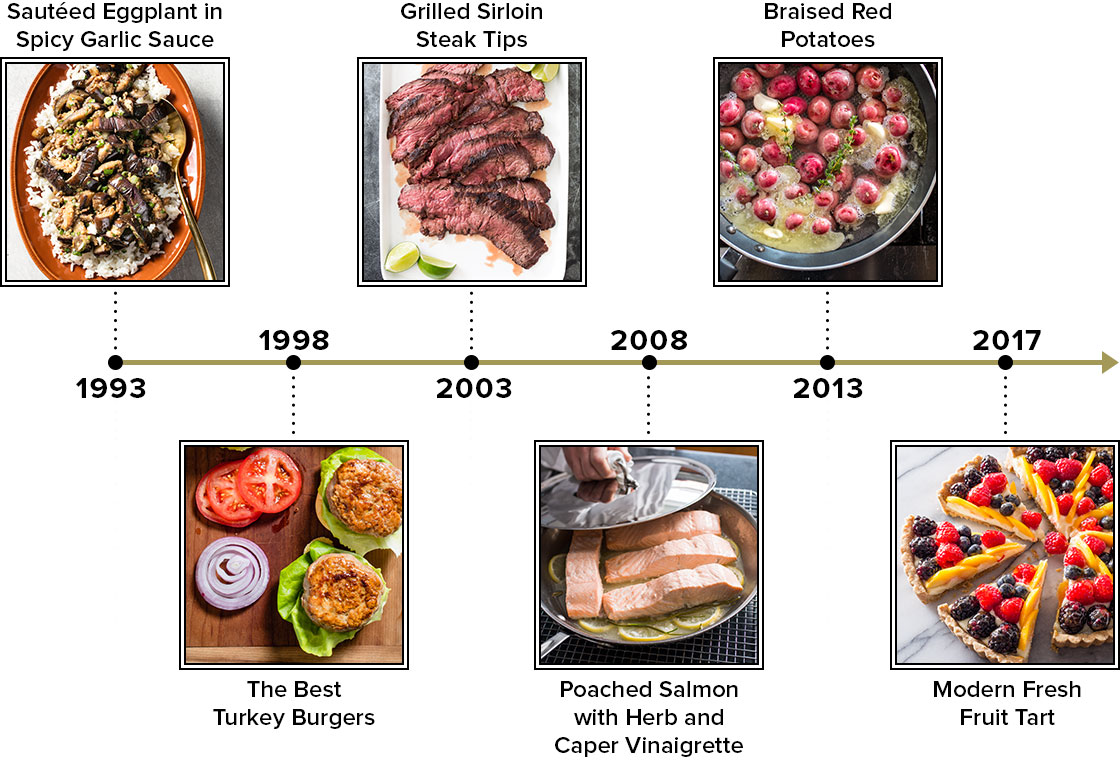 Timeline showing Cook's Illustrated recipes through the years.