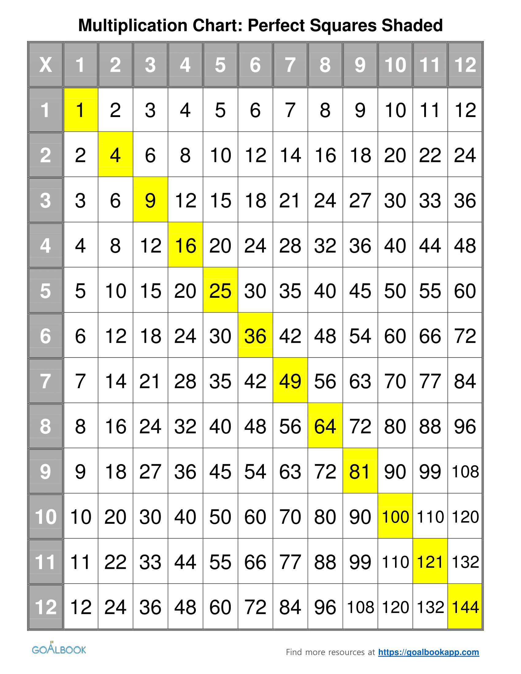 Perfect squares multiplication charts goalbook pathways enlarge nvjuhfo Gallery