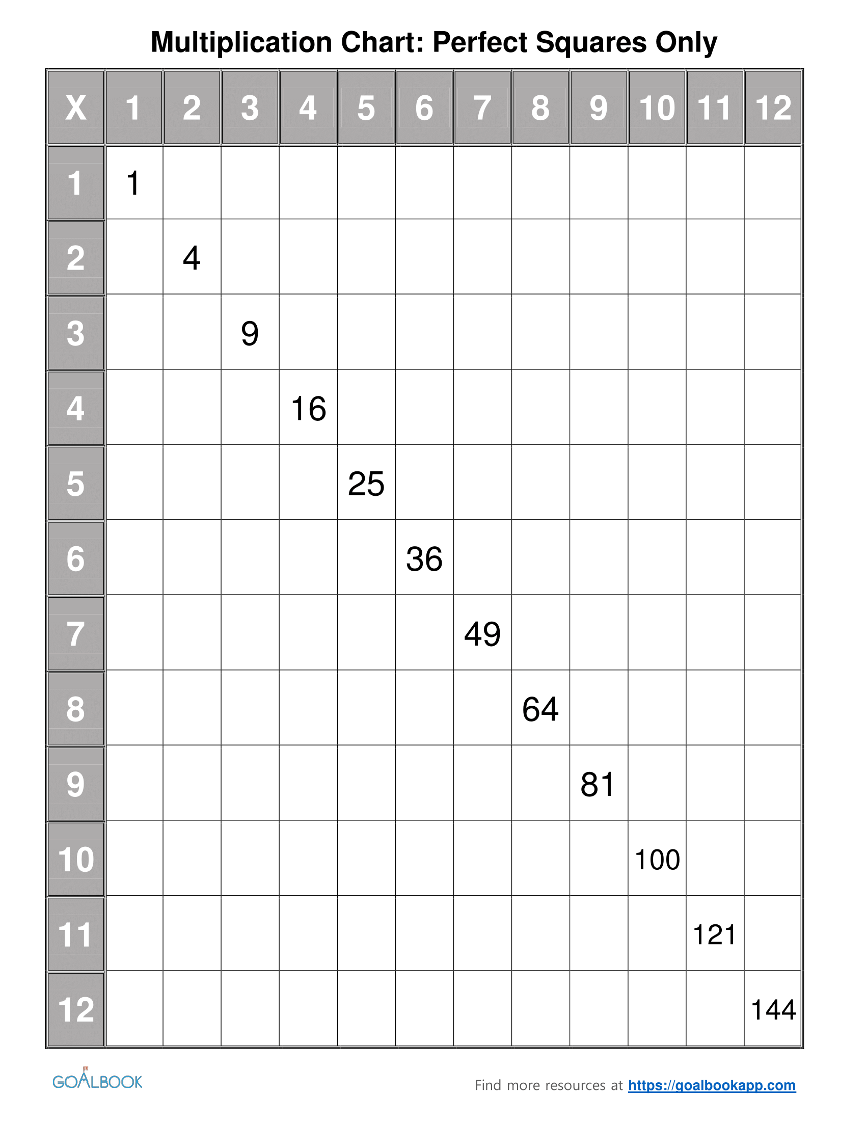 Perfect squares multiplication charts goalbook pathways perfect squares multiplication charts nvjuhfo Choice Image