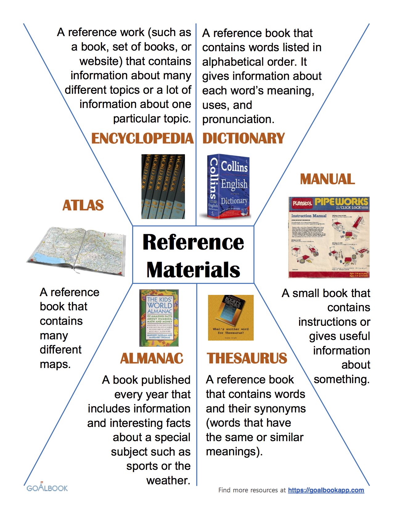 Anchor Chart: Reference Materials