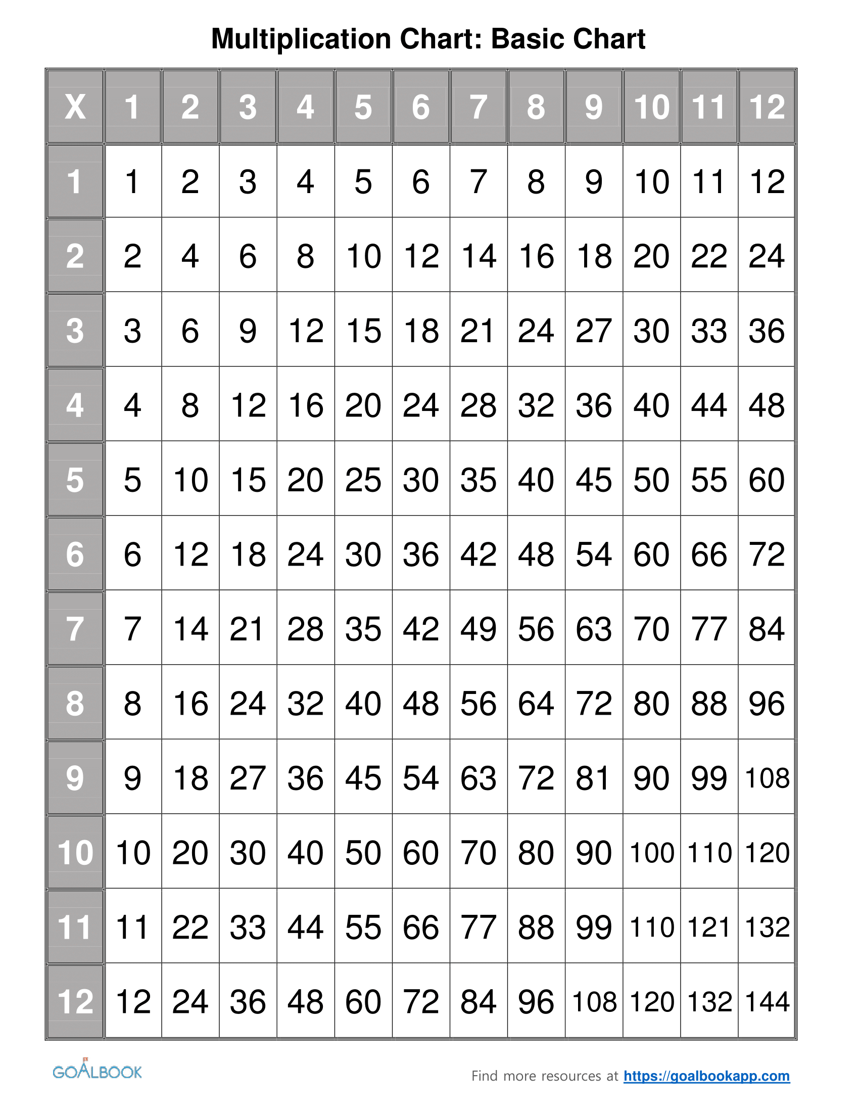 Multiplication chart to 12 blank multiplication chart - Math multiplication tables printable ...