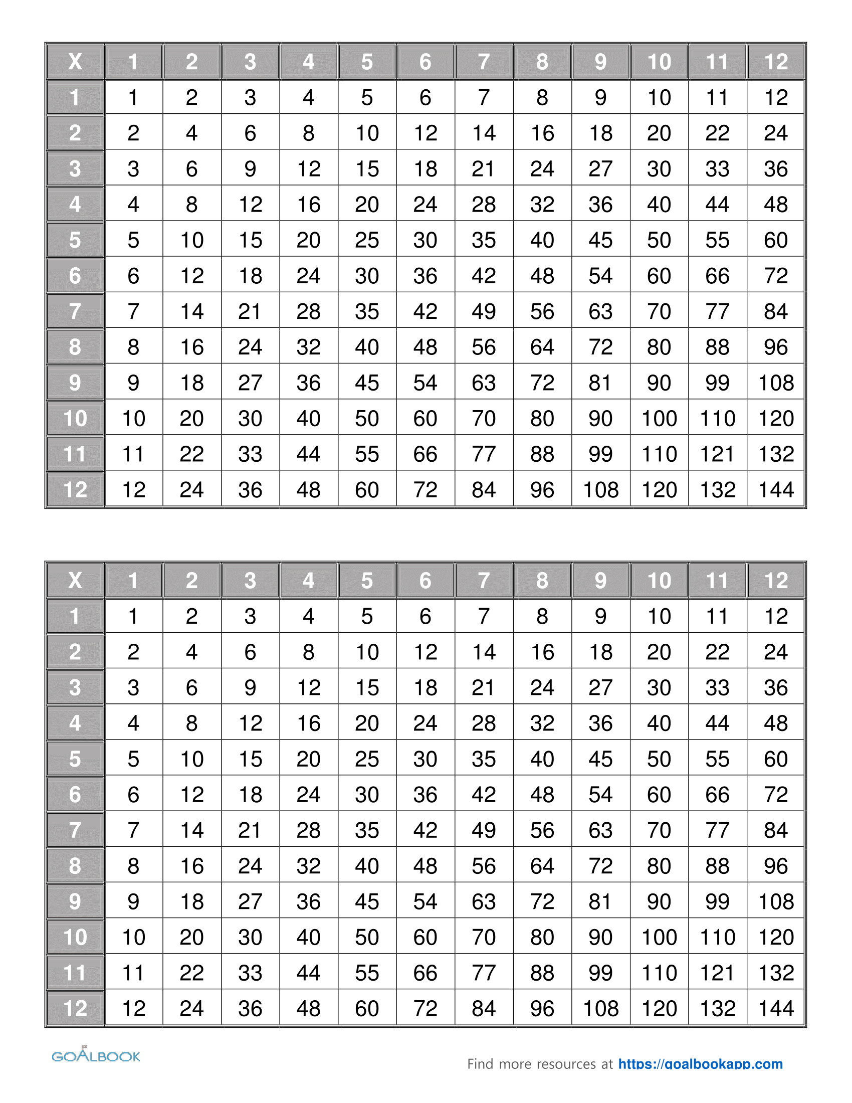 worksheet Multiplying Chart multiplication chart udl strategies