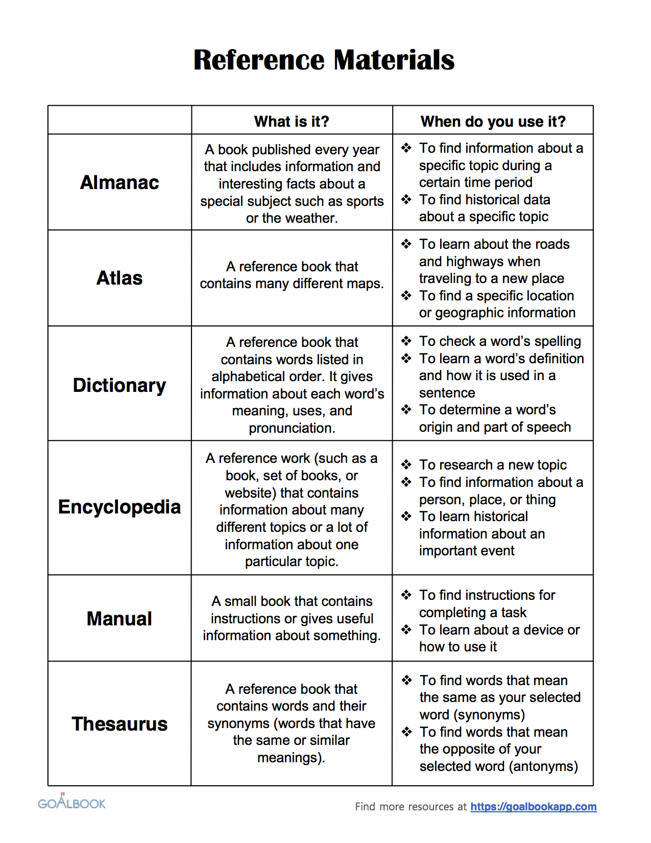 Student Summary Sheet: Reference Materials