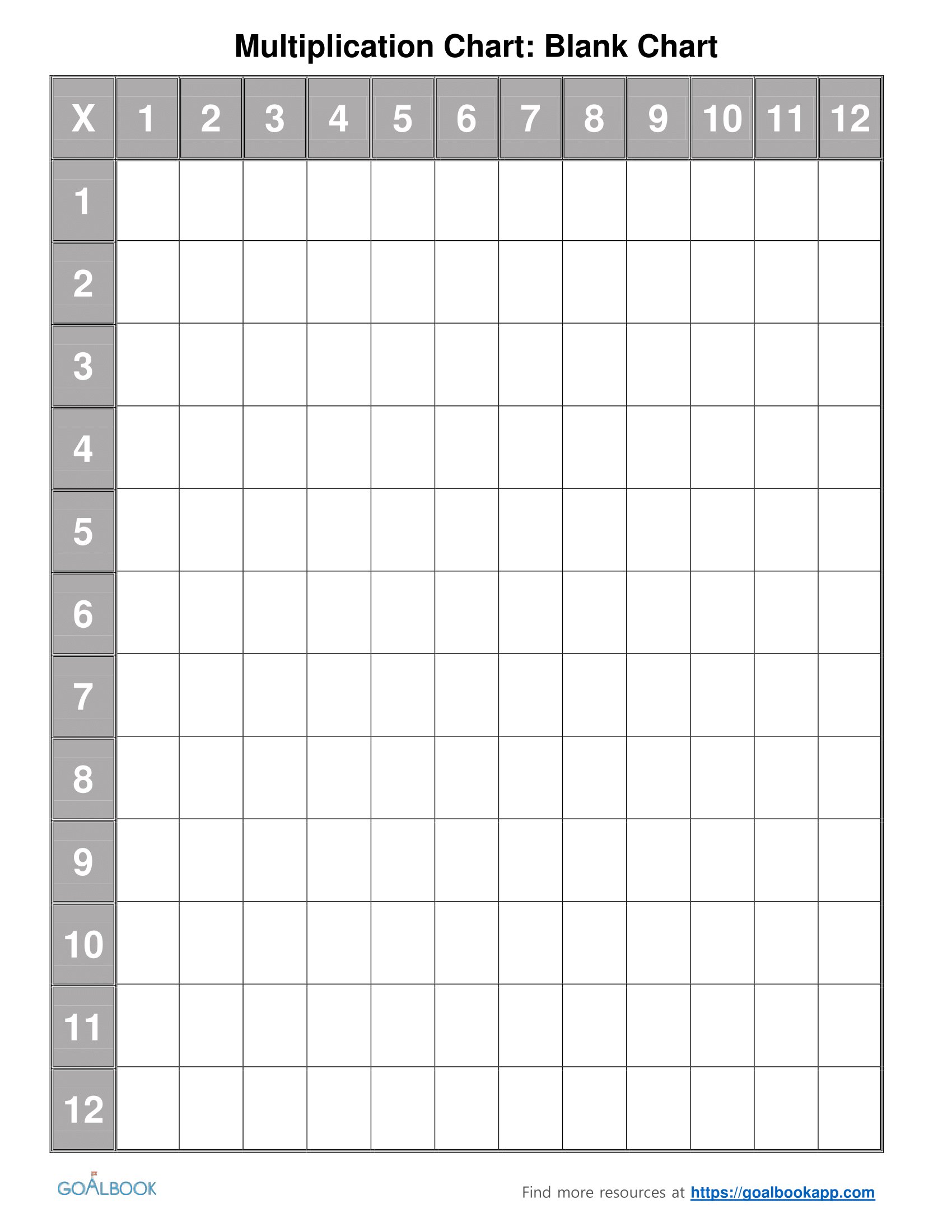 Blank Multiplication Table Chart multiplication tables and – Blank Multiplication Grid Worksheet