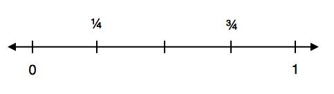 math worksheet : blank fraction number line printable  1000 images about la recta  : Fraction Lines Worksheets