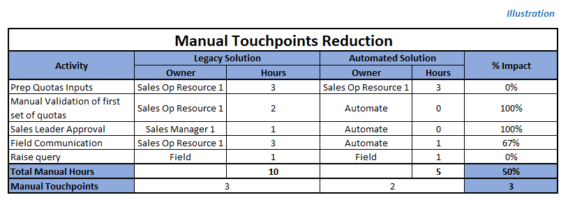Manual Touchpoints