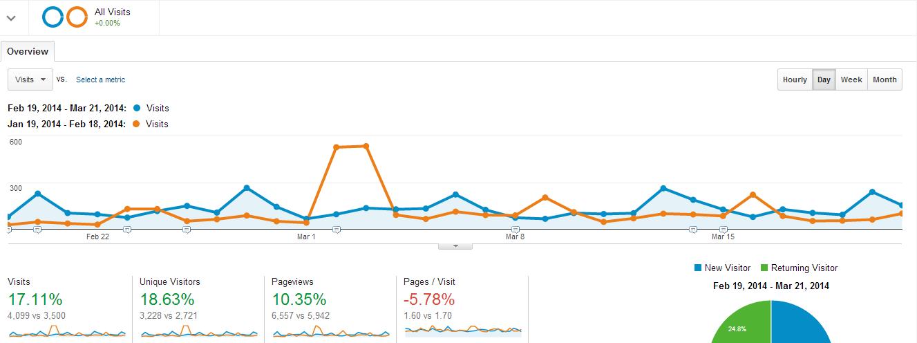 growth traffic google analytics comparison