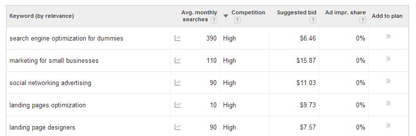 keyword ideas google adwords