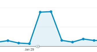 traffic spike