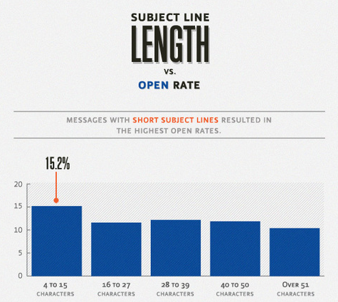 email subject line length vs open rates