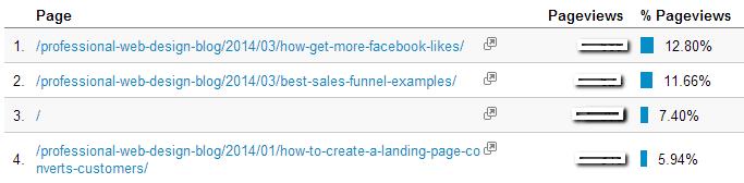 study-pageviews-improve-blog-articles-1
