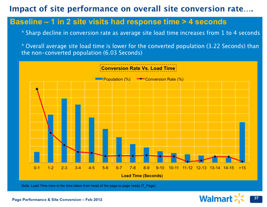 faster-page-load-improves-conversions-walmart