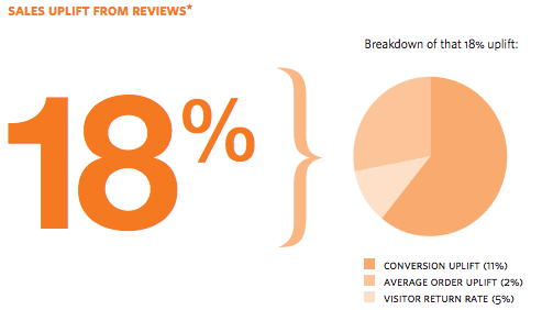 reevoo-18-lift-sales-statistic