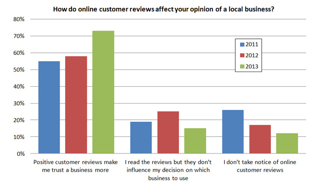 customer-reviews-affect-buying-stat