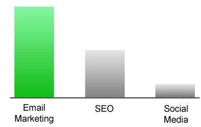 Email marketing research comparing ROI to social media & SEO