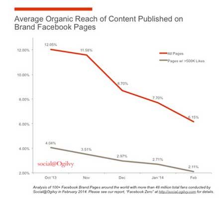 Facebook organic reach in decline