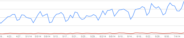 search results impressions growth